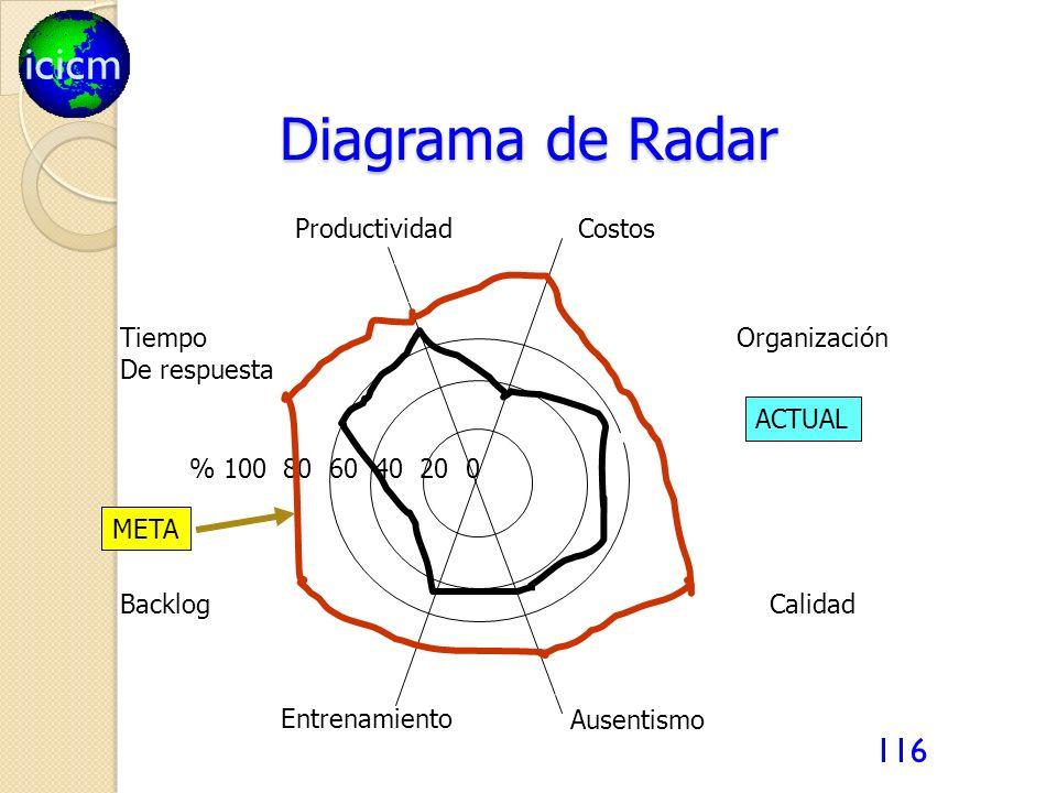 icicm 116 Diagrama de Radar Organización Calidad % 100 80 60 40 20 0 CostosProductividad ACTUAL Tiempo De respuesta Backlog Entrenamiento Ausentismo M
