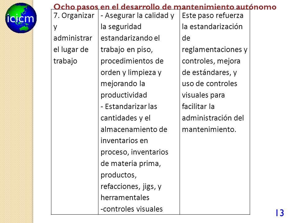 icicm 13 7. Organizar y administrar el lugar de trabajo - Asegurar la calidad y la seguridad estandarizando el trabajo en piso, procedimientos de orde