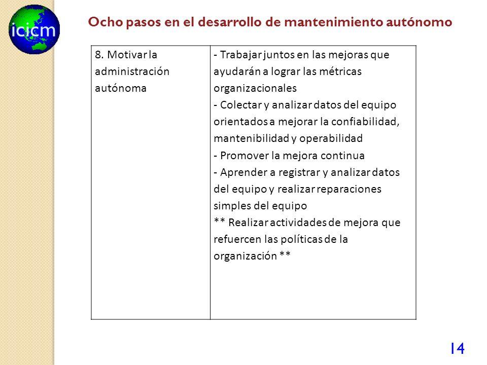 icicm 14 8. Motivar la administración autónoma - Trabajar juntos en las mejoras que ayudarán a lograr las métricas organizacionales - Colectar y anali