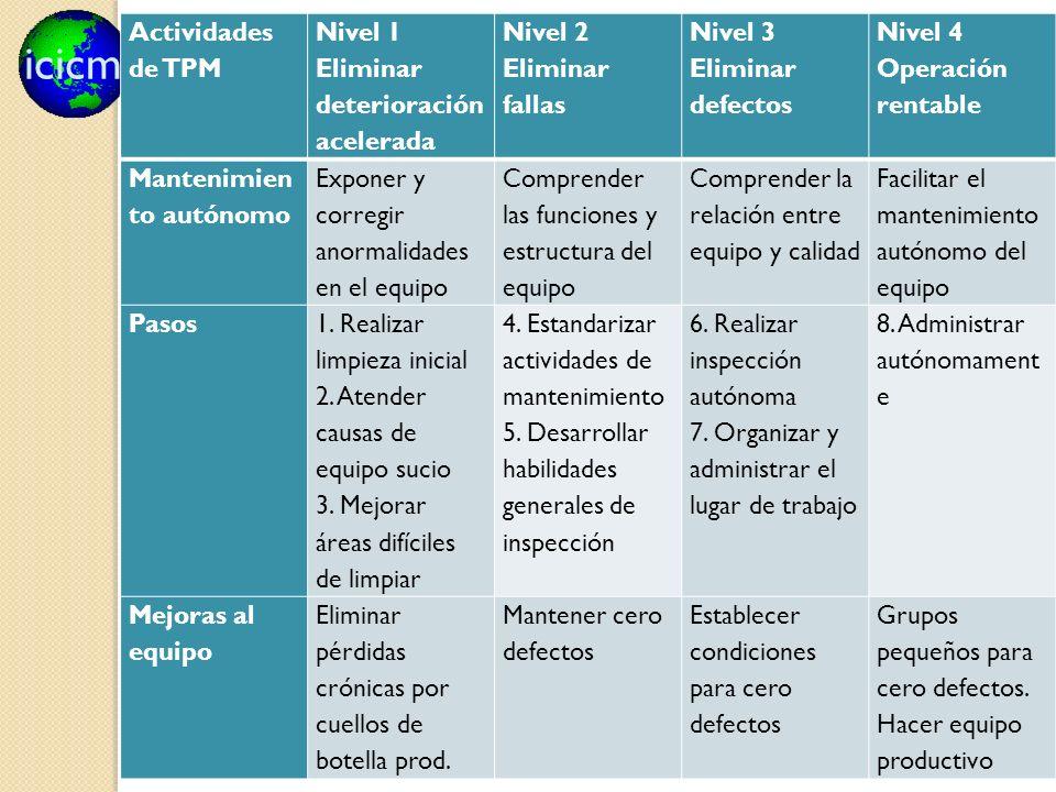 icicm 15 Actividades de TPM Nivel 1 Eliminar deterioración acelerada Nivel 2 Eliminar fallas Nivel 3 Eliminar defectos Nivel 4 Operación rentable Mant