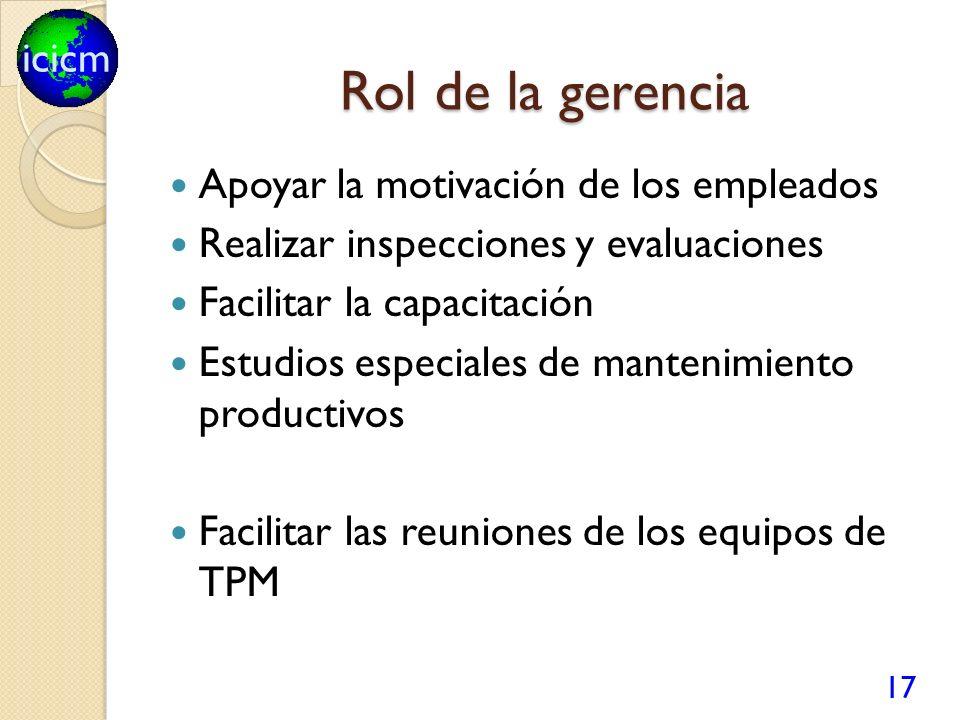 icicm Rol de la gerencia Apoyar la motivación de los empleados Realizar inspecciones y evaluaciones Facilitar la capacitación Estudios especiales de m