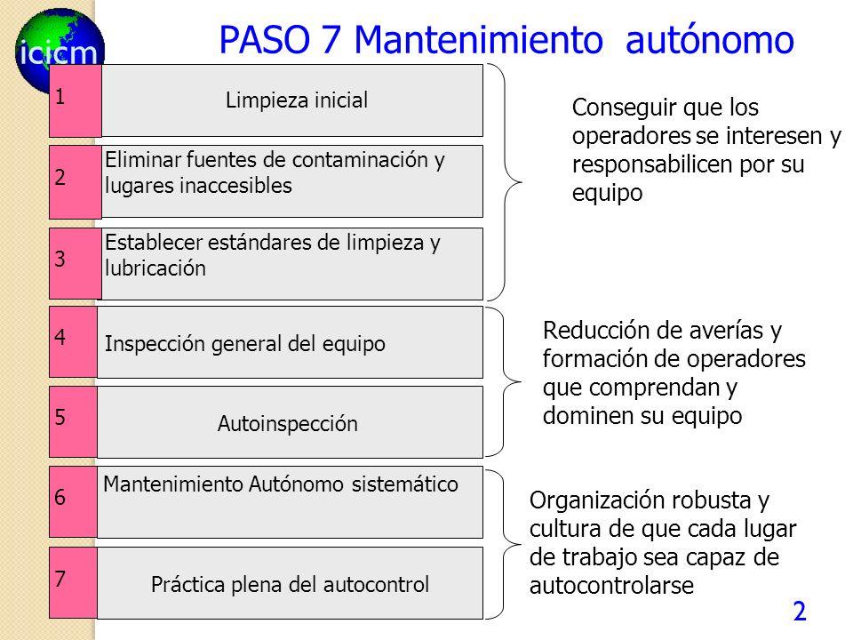 icicm 2 PASO 7 Mantenimiento autónomo 1 Limpieza inicial 2 Eliminar fuentes de contaminación y lugares inaccesibles 3 Establecer estándares de limpiez