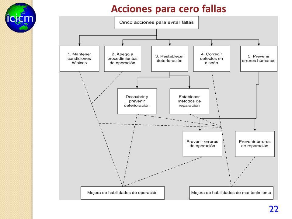 icicm 22 Acciones para cero fallas