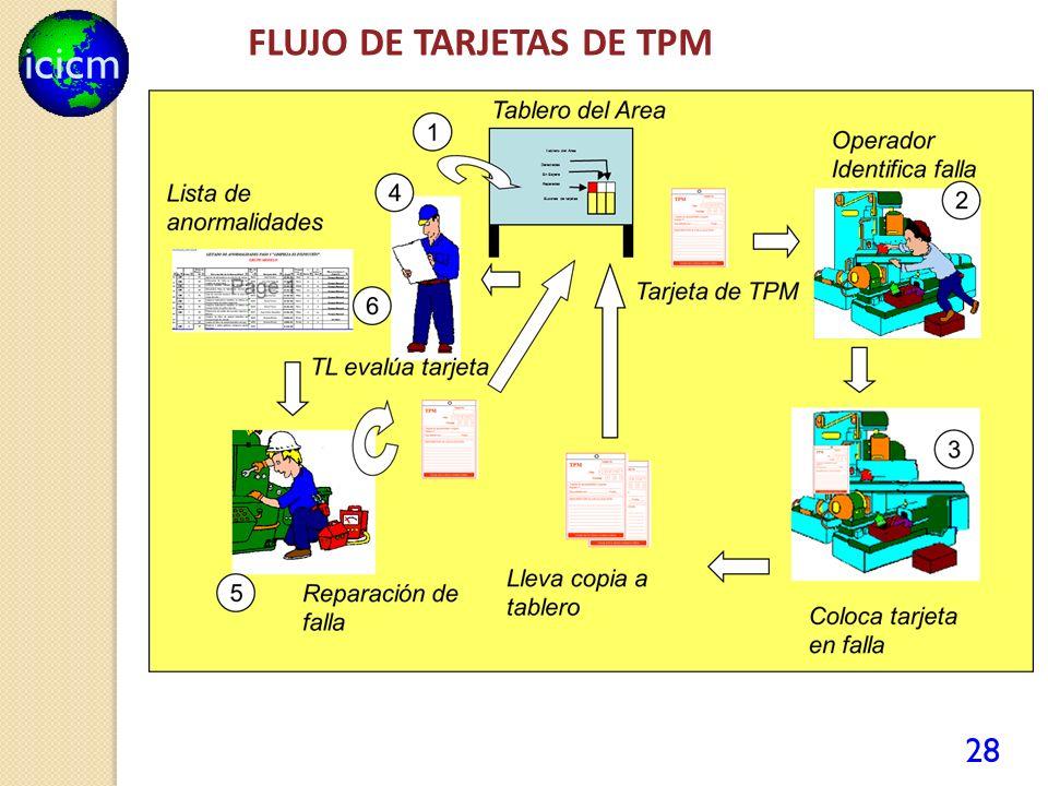 icicm 28 FLUJO DE TARJETAS DE TPM