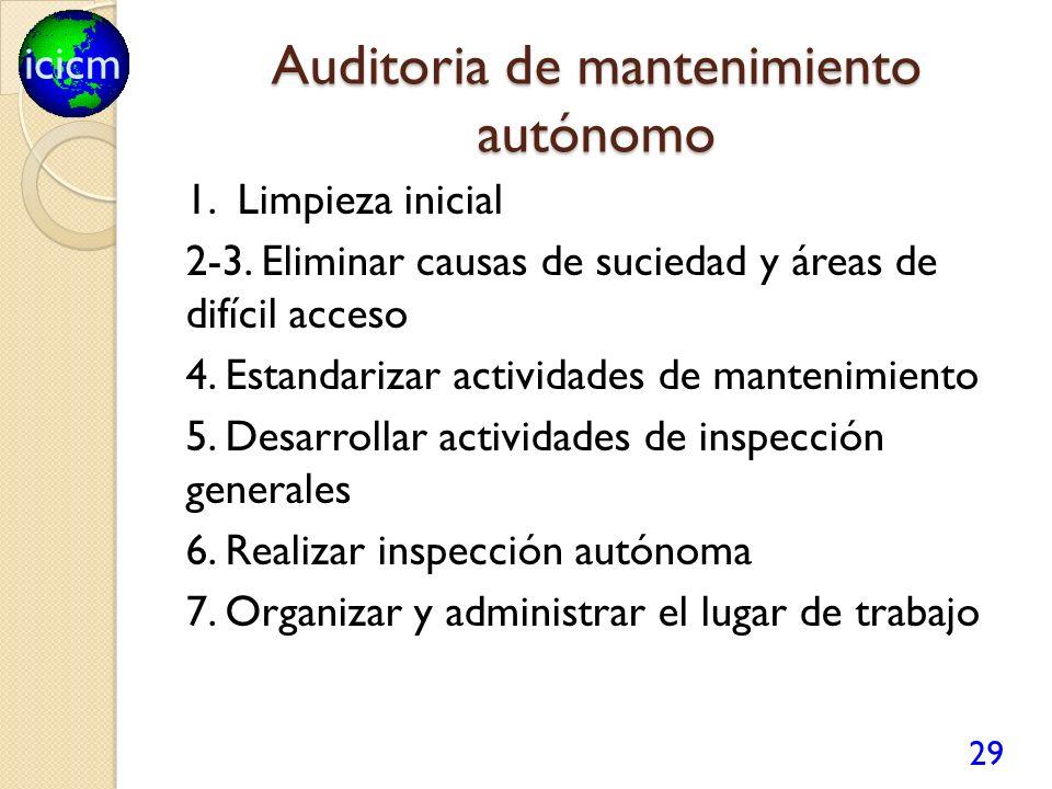 icicm Auditoria de mantenimiento autónomo 1. Limpieza inicial 2-3. Eliminar causas de suciedad y áreas de difícil acceso 4. Estandarizar actividades d