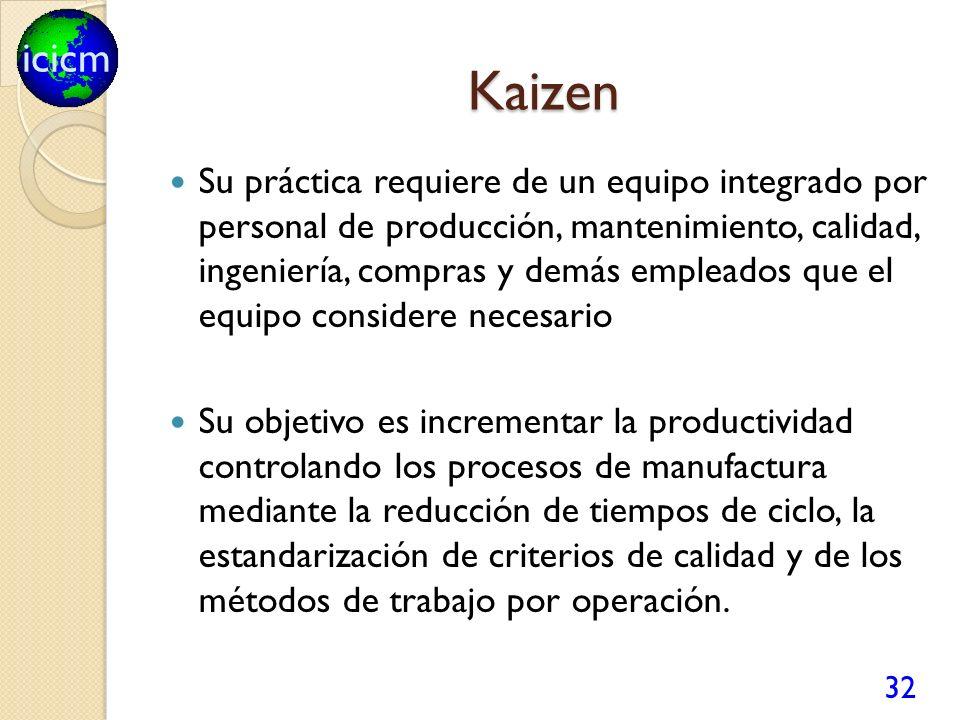 icicm Kaizen Su práctica requiere de un equipo integrado por personal de producción, mantenimiento, calidad, ingeniería, compras y demás empleados que