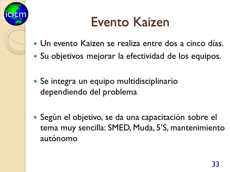 icicm Evento Kaizen 33 Un evento Kaizen se realiza entre dos a cinco días. Su objetivos mejorar la efectividad de los equipos. Se integra un equipo mu