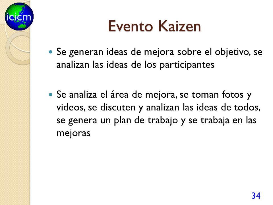 icicm Evento Kaizen 34 Se generan ideas de mejora sobre el objetivo, se analizan las ideas de los participantes Se analiza el área de mejora, se toman