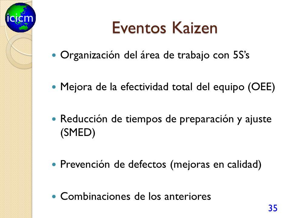 icicm Eventos Kaizen 35 Organización del área de trabajo con 5Ss Mejora de la efectividad total del equipo (OEE) Reducción de tiempos de preparación y