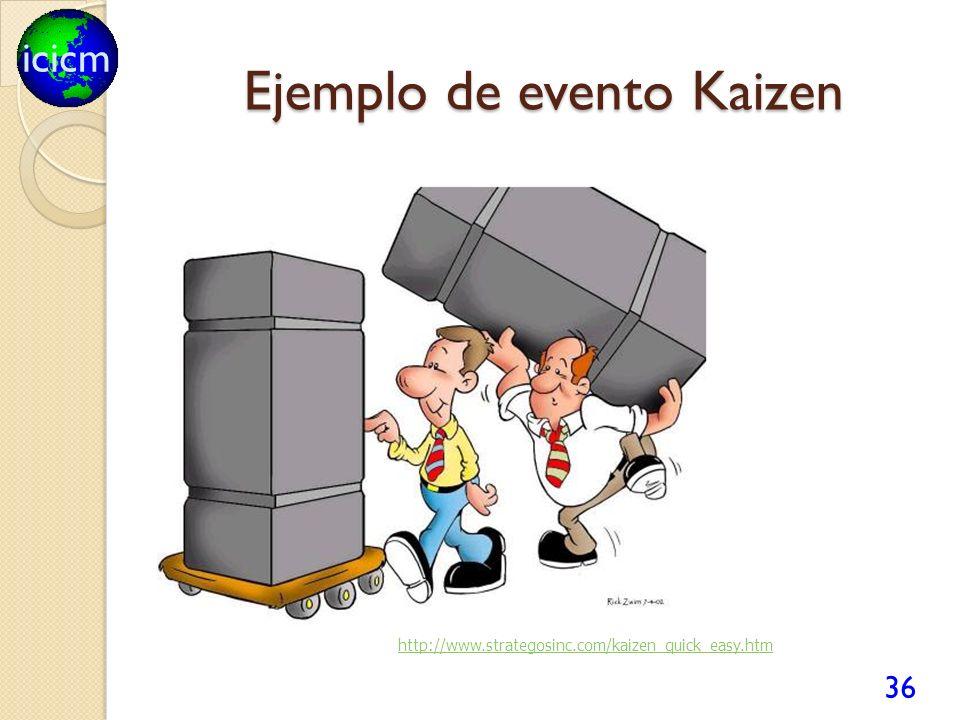 icicm Ejemplo de evento Kaizen 36 http://www.strategosinc.com/kaizen_quick_easy.htm