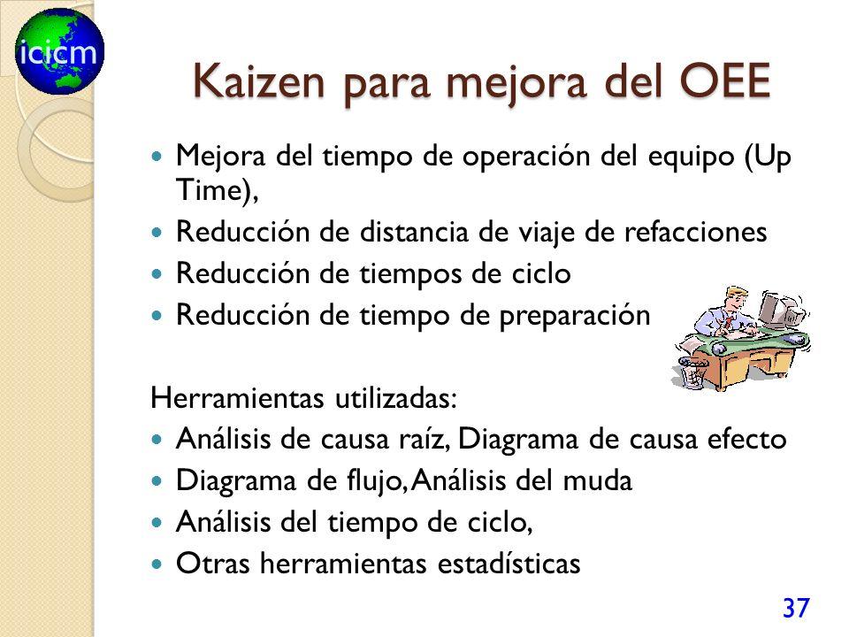 icicm Kaizen para mejora del OEE Mejora del tiempo de operación del equipo (Up Time), Reducción de distancia de viaje de refacciones Reducción de tiem