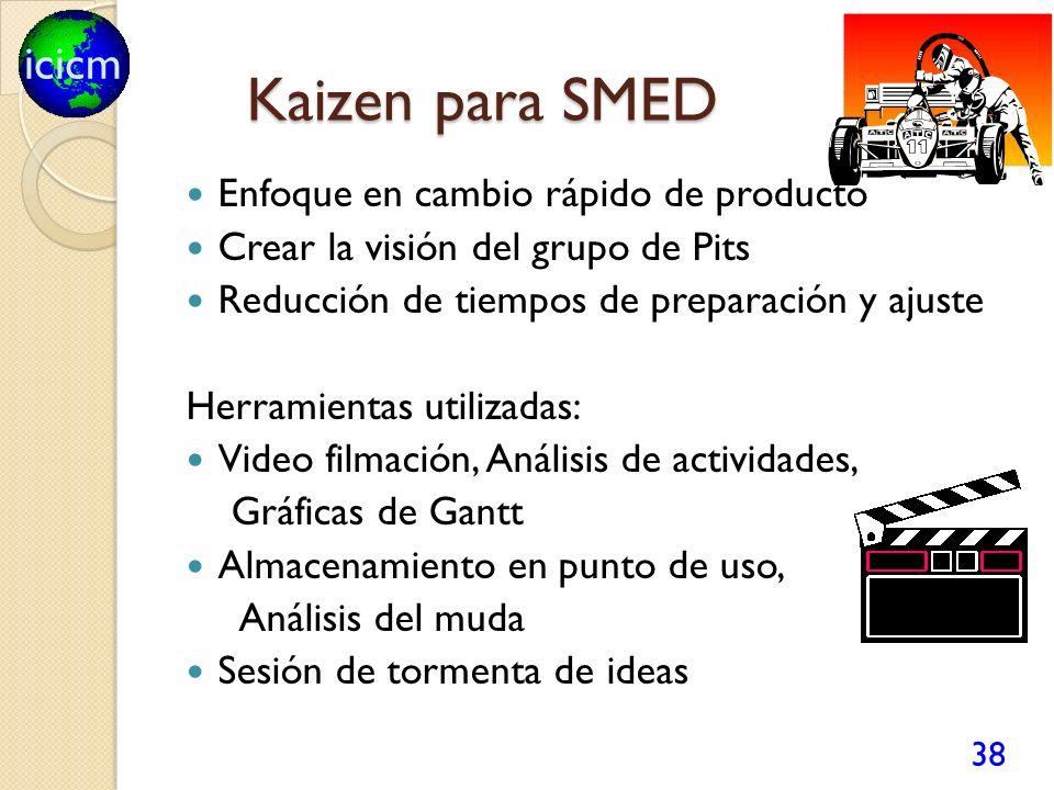 icicm Kaizen para SMED Kaizen para SMED Enfoque en cambio rápido de producto Crear la visión del grupo de Pits Reducción de tiempos de preparación y a