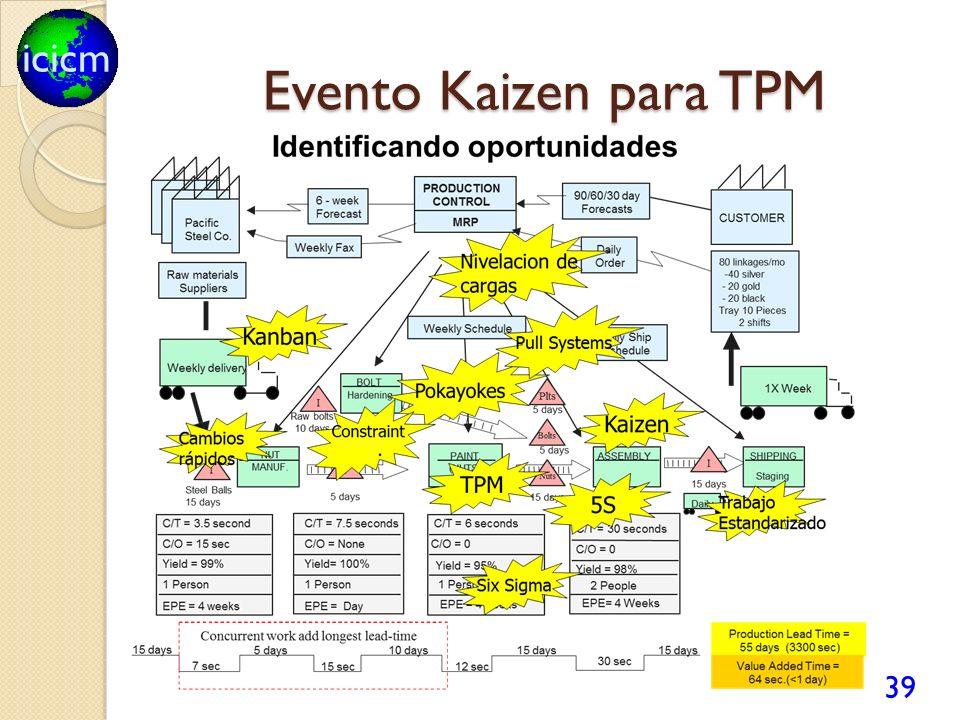 icicm Evento Kaizen para TPM 39