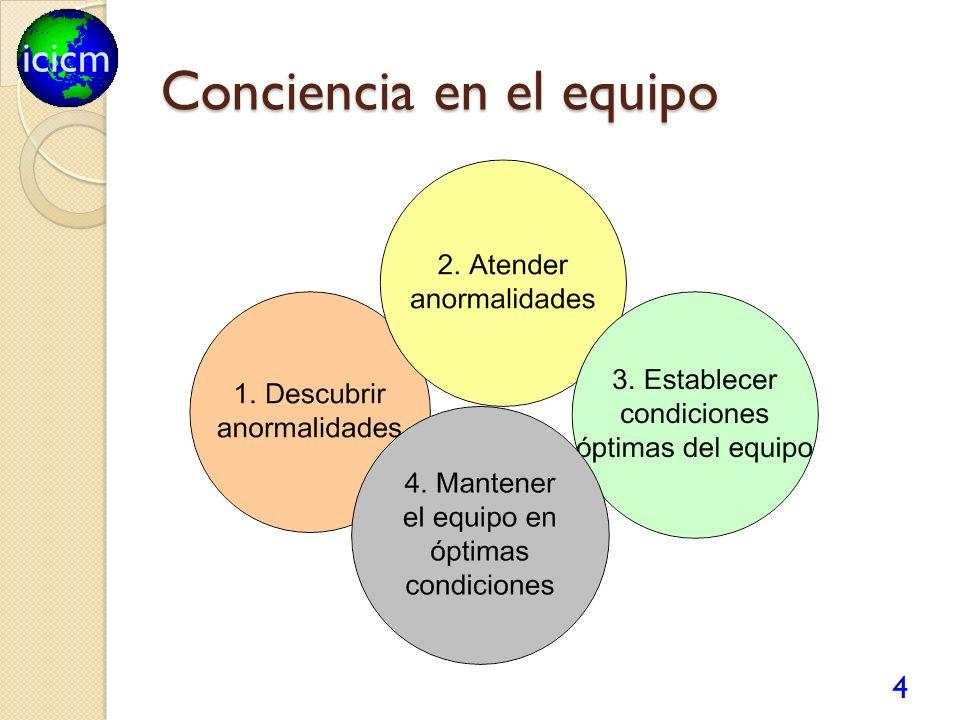 icicm Conciencia en el equipo 4