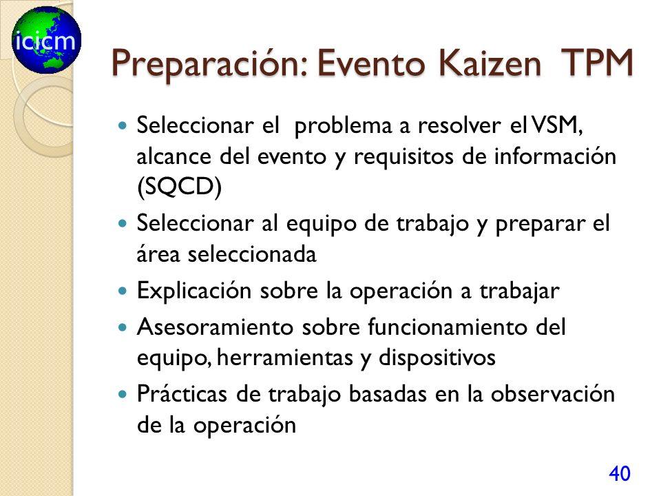 icicm Preparación: Evento Kaizen TPM Seleccionar el problema a resolver el VSM, alcance del evento y requisitos de información (SQCD) Seleccionar al e