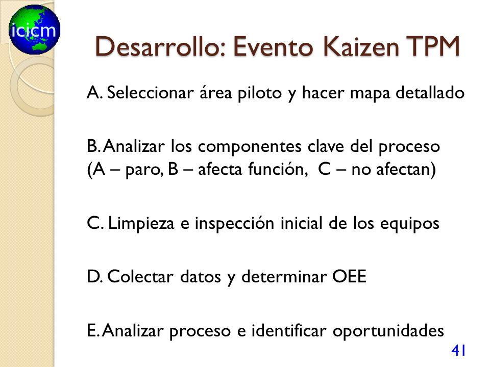 icicm Desarrollo: Evento Kaizen TPM A. Seleccionar área piloto y hacer mapa detallado B. Analizar los componentes clave del proceso (A – paro, B – afe