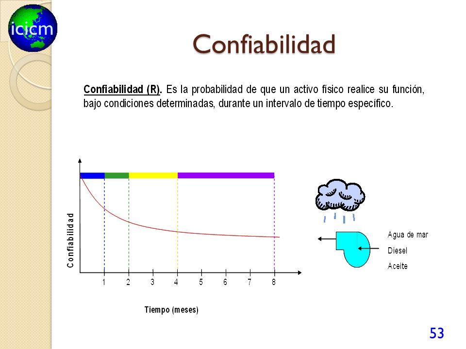 icicm Confiabilidad 53