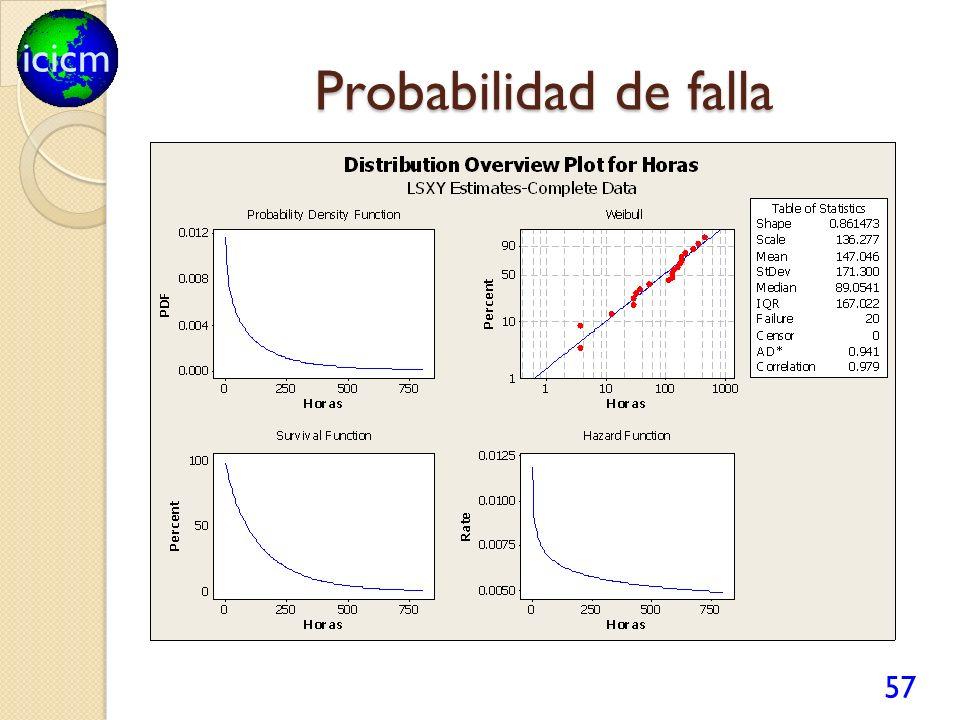 icicm Probabilidad de falla 57