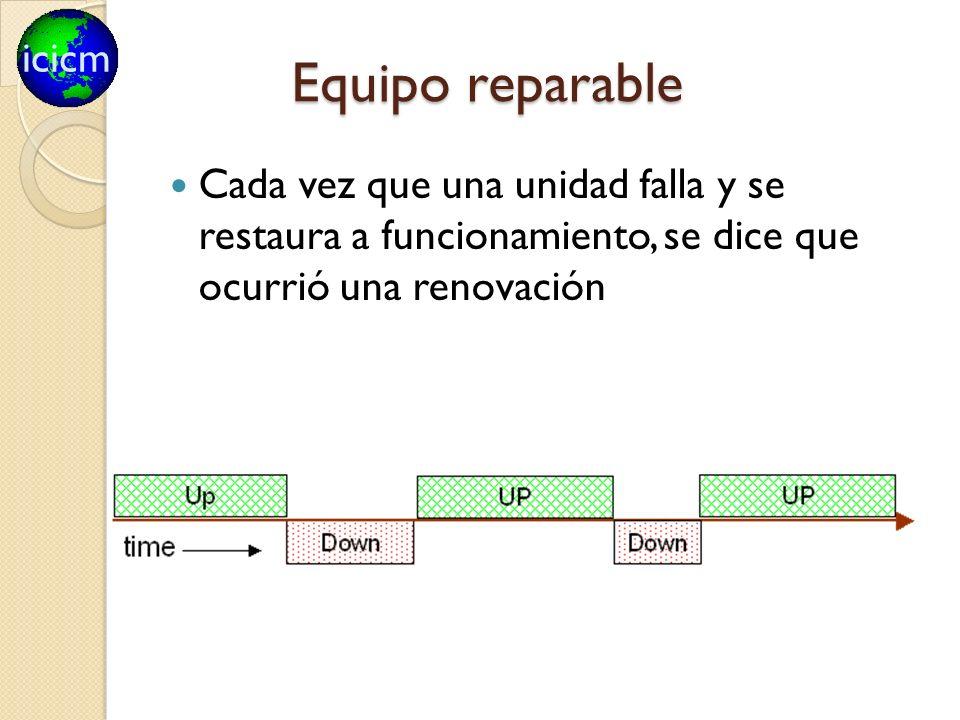 icicm Equipo reparable Cada vez que una unidad falla y se restaura a funcionamiento, se dice que ocurrió una renovación