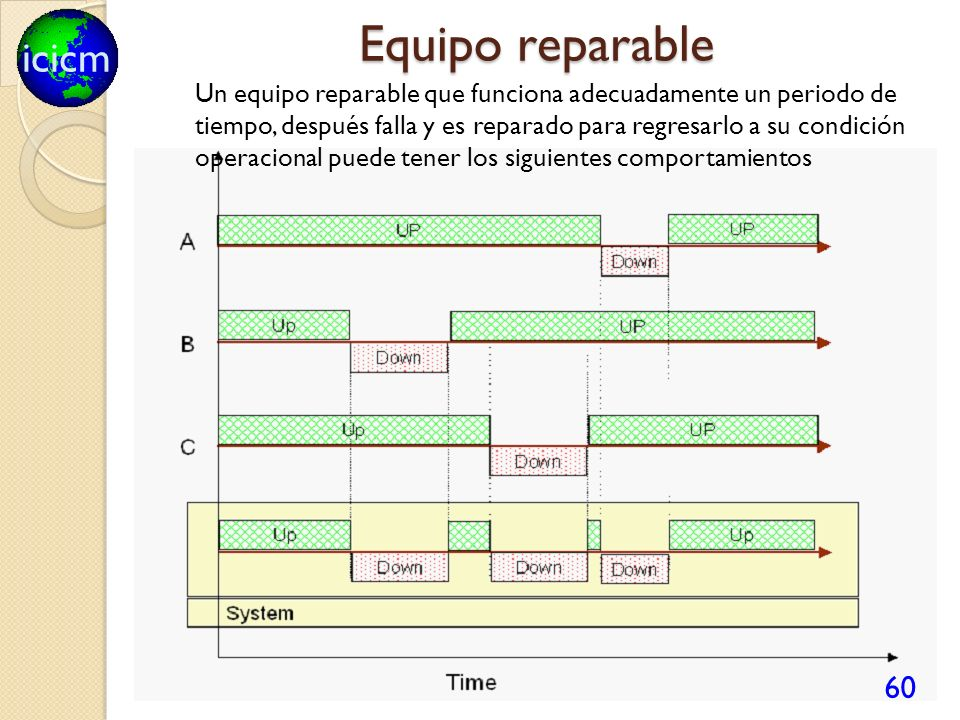 icicm Equipo reparable 60 Un equipo reparable que funciona adecuadamente un periodo de tiempo, después falla y es reparado para regresarlo a su condic