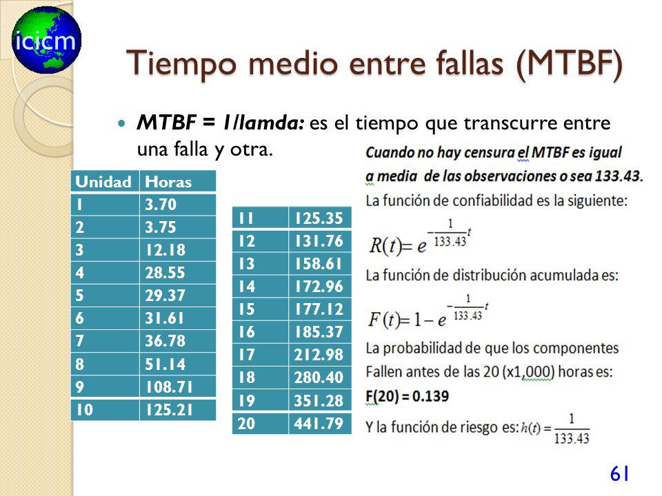 icicm Tiempo medio entre fallas (MTBF) MTBF = 1/lamda: es el tiempo que transcurre entre una falla y otra. 61 UnidadHoras 13.70 23.75 312.18 428.55 52