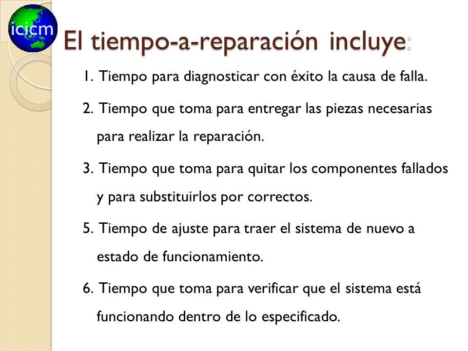 icicm El tiempo-a-reparación incluye: 1. Tiempo para diagnosticar con éxito la causa de falla. 2. Tiempo que toma para entregar las piezas necesarias