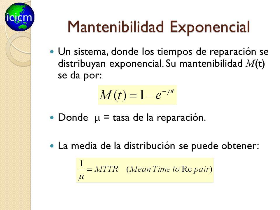 icicm Mantenibilidad Exponencial Un sistema, donde los tiempos de reparación se distribuyan exponencial. Su mantenibilidad M (t) se da por: Donde = ta