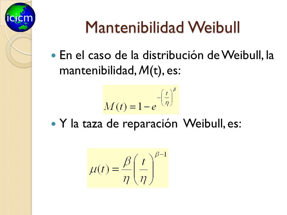 icicm Mantenibilidad Weibull En el caso de la distribución de Weibull, la mantenibilidad, M(t), es: Y la taza de reparación Weibull, es: