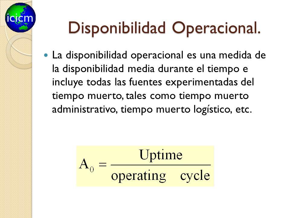 icicm Disponibilidad Operacional. La disponibilidad operacional es una medida de la disponibilidad media durante el tiempo e incluye todas las fuentes