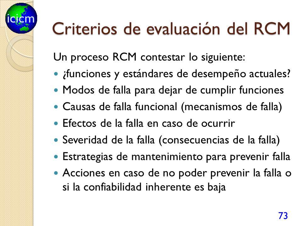 icicm Criterios de evaluación del RCM Un proceso RCM contestar lo siguiente: ¿funciones y estándares de desempeño actuales? Modos de falla para dejar