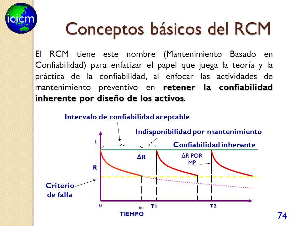 icicm 74 Conceptos básicos del RCM retener la confiabilidad inherente por diseño de los activos El RCM tiene este nombre (Mantenimiento Basado en Conf