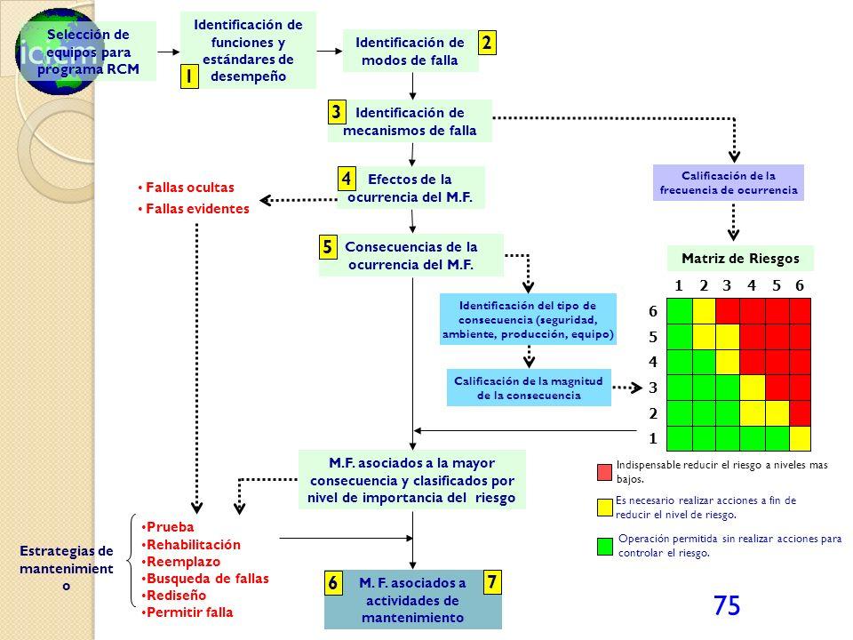 icicm 75 Identificación de modos de falla Fallas ocultas Fallas evidentes Calificación de la frecuencia de ocurrencia 1 2 3 4 5 6 654321 Prueba Rehabi