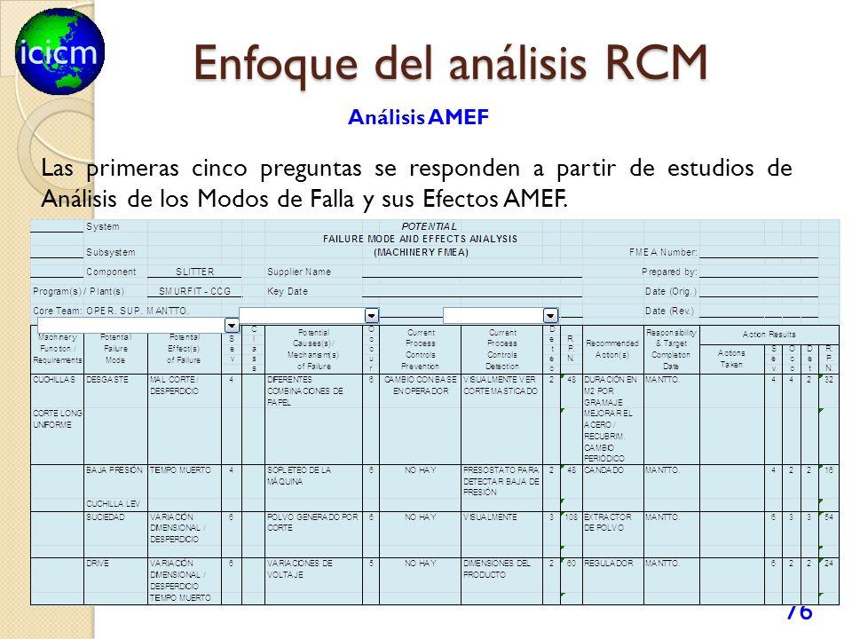 icicm 76 Enfoque del análisis RCM Las primeras cinco preguntas se responden a partir de estudios de Análisis de los Modos de Falla y sus Efectos AMEF.