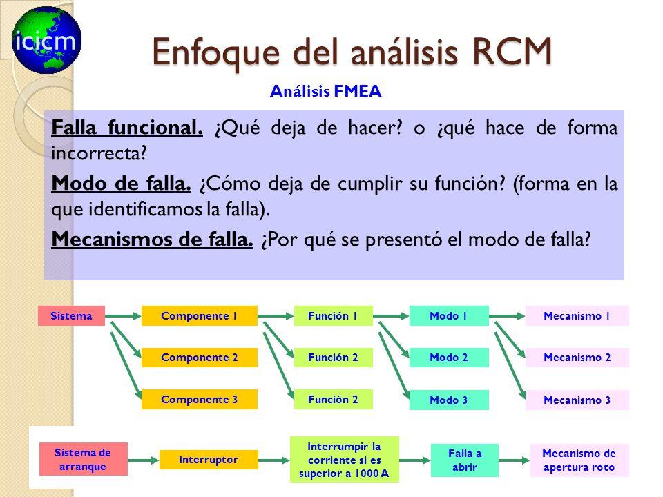 icicm 77 Componente 1Mecanismo 1Sistema Componente 2 Componente 3 Función 1Modo 1 Función 2 Modo 2Mecanismo 2 Modo 3Mecanismo 3 Falla funcional. ¿Qué