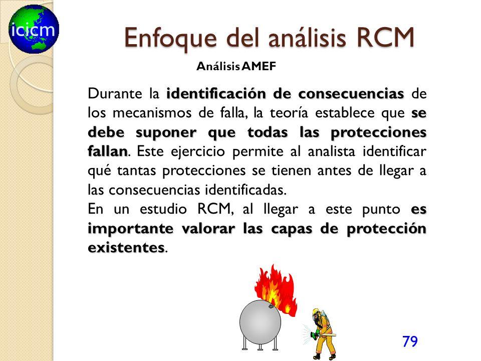 icicm 79 identificación de consecuencias se debe suponer que todas las protecciones fallan Durante la identificación de consecuencias de los mecanismo
