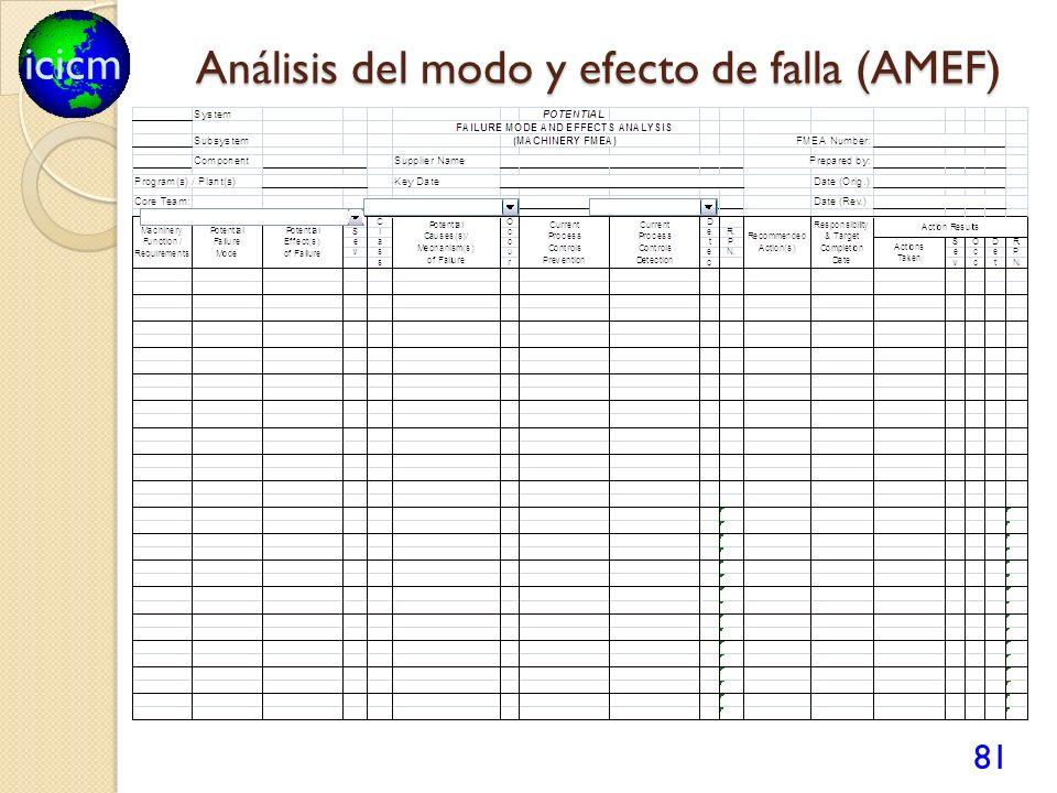 icicm Análisis del modo y efecto de falla (AMEF) 81