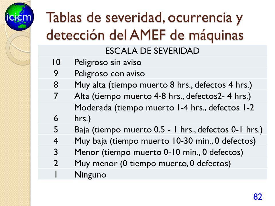 icicm Tablas de severidad, ocurrencia y detección del AMEF de máquinas 82 ESCALA DE SEVERIDAD 10Peligroso sin aviso 9Peligroso con aviso 8Muy alta (ti