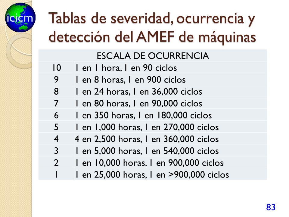 icicm Tablas de severidad, ocurrencia y detección del AMEF de máquinas 83 ESCALA DE OCURRENCIA 101 en 1 hora, 1 en 90 ciclos 91 en 8 horas, 1 en 900 c