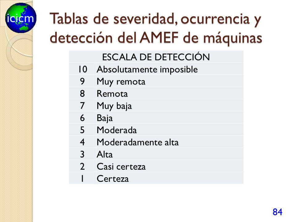 icicm Tablas de severidad, ocurrencia y detección del AMEF de máquinas 84 ESCALA DE DETECCIÓN 10Absolutamente imposible 9Muy remota 8Remota 7Muy baja