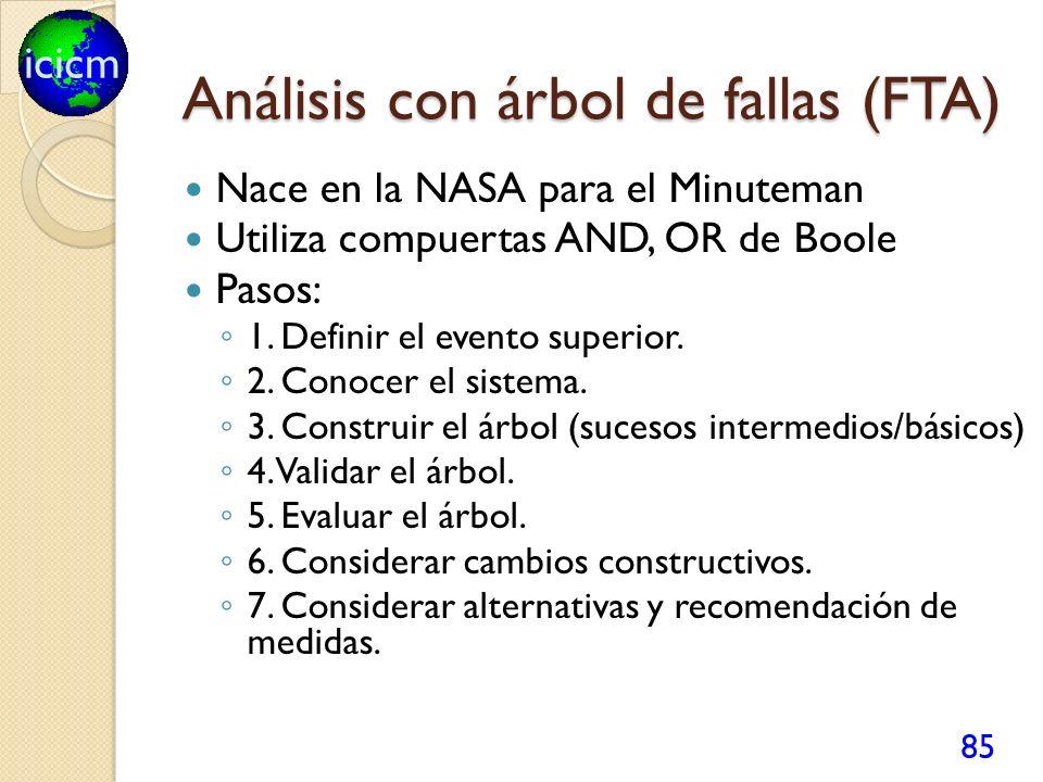 icicm Análisis con árbol de fallas (FTA) Nace en la NASA para el Minuteman Utiliza compuertas AND, OR de Boole Pasos: 1. Definir el evento superior. 2