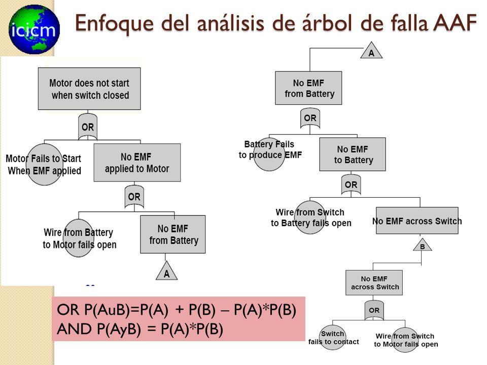 icicm 87 Enfoque del análisis de árbol de falla AAF OR P(AuB)=P(A) + P(B) – P(A)*P(B) AND P(AyB) = P(A)*P(B)