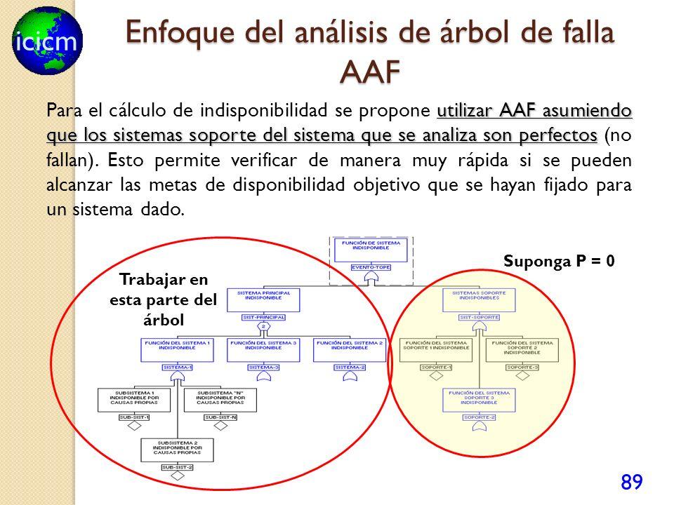 icicm 89 utilizar AAF asumiendo que los sistemas soporte del sistema que se analiza son perfectos Para el cálculo de indisponibilidad se propone utili