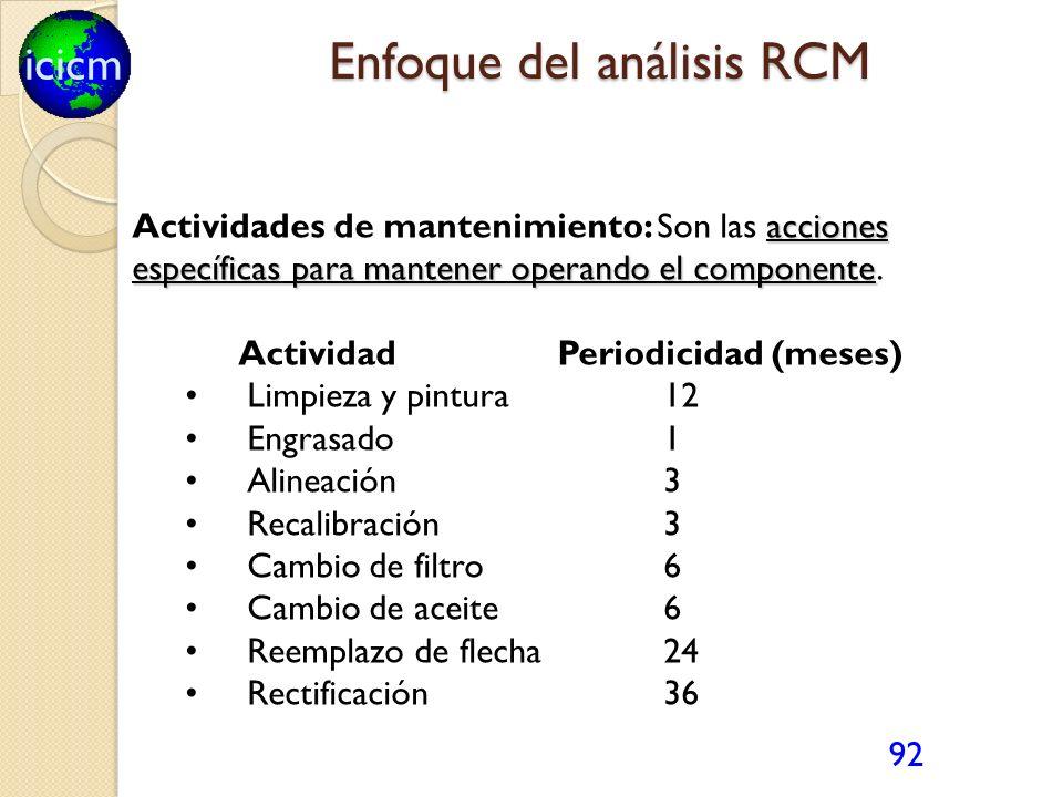 icicm 92 acciones específicas para mantener operando el componente Actividades de mantenimiento: Son las acciones específicas para mantener operando e