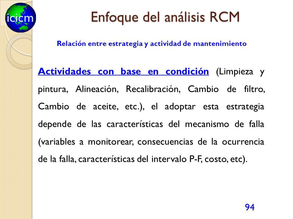 icicm 94 Relación entre estrategia y actividad de mantenimiento Actividades con base en condición (Limpieza y pintura, Alineación, Recalibración, Camb