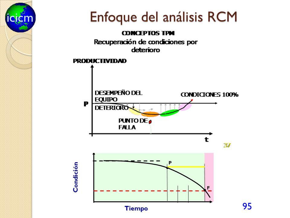 icicm 95 Tiempo Condición F P Enfoque del análisis RCM