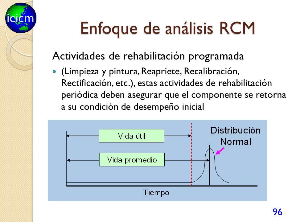 icicm Enfoque de análisis RCM Actividades de rehabilitación programada (Limpieza y pintura, Reapriete, Recalibración, Rectificación, etc.), estas acti