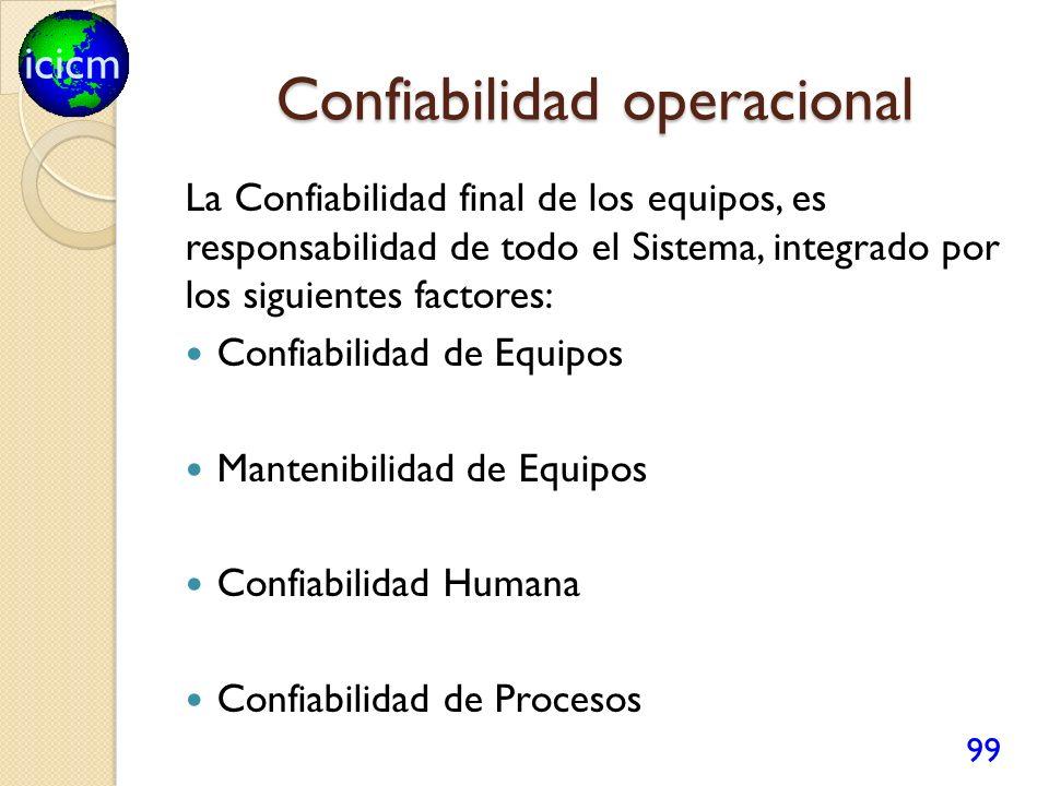 icicm Confiabilidad operacional La Confiabilidad final de los equipos, es responsabilidad de todo el Sistema, integrado por los siguientes factores: C