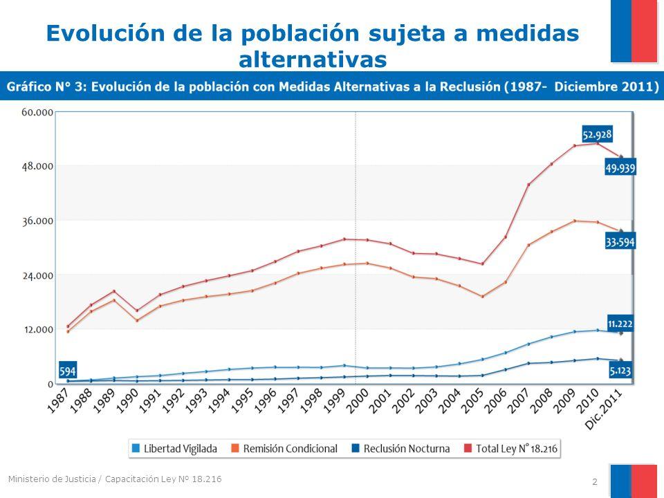 Evolución de la población sujeta a medidas alternativas 2 Ministerio de Justicia / Capacitación Ley Nº 18.216