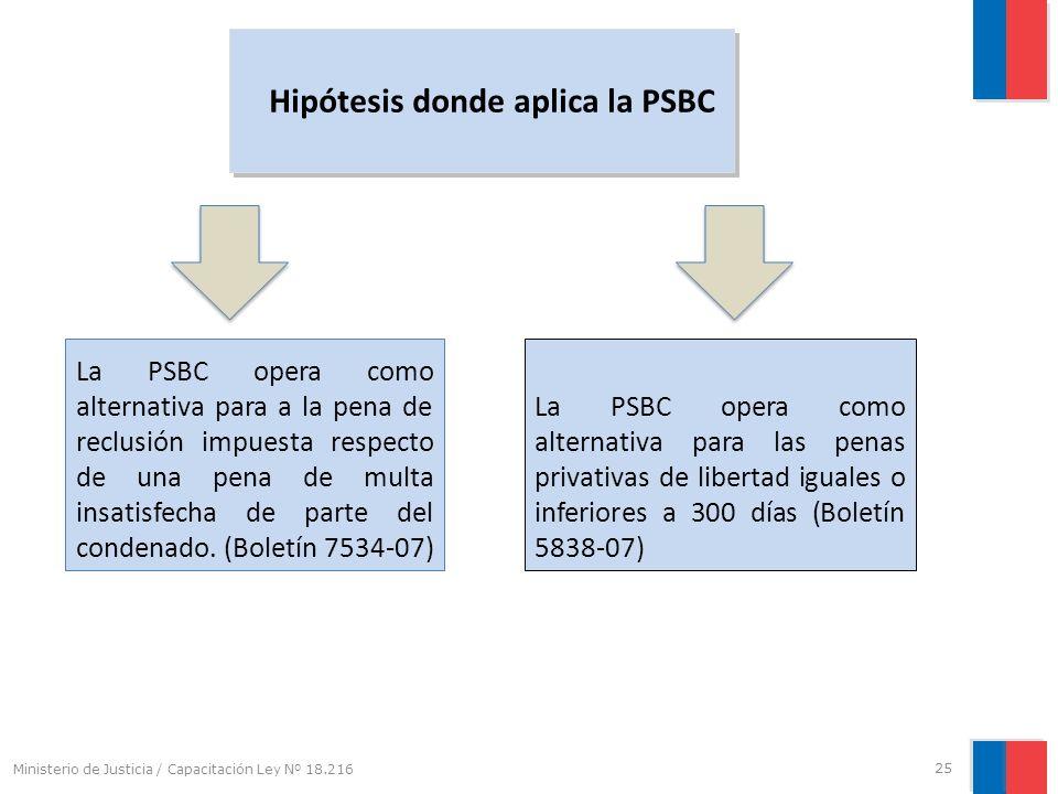 Hipótesis donde aplica la PSBC La PSBC opera como alternativa para a la pena de reclusión impuesta respecto de una pena de multa insatisfecha de parte