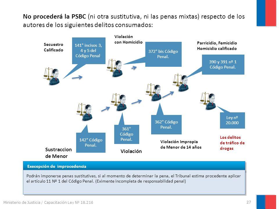 No procederá la PSBC (ni otra sustitutiva, ni las penas mixtas) respecto de los autores de los siguientes delitos consumados: Sustraccion de Menor 141